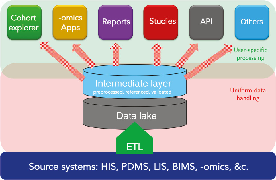 Photo of iVital attributes of a good LIMS system
