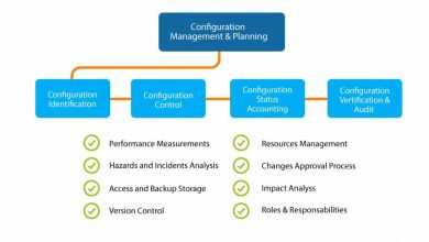 Photo of What Is Configuration Management Strategy