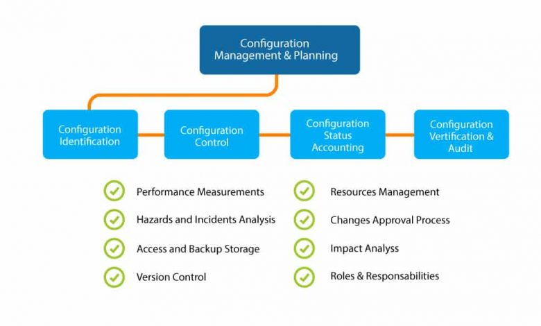 What Is Configuration Management Strategy